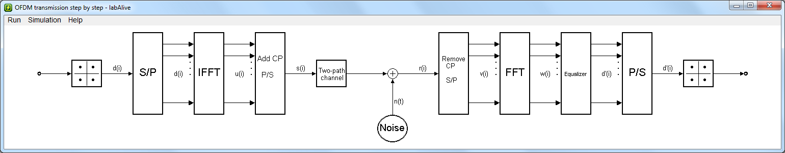 ofdm transmission step-by-step